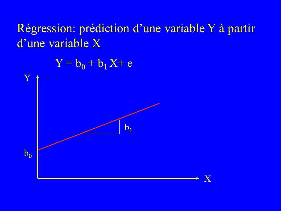 Régression: prédiction dune variable Y à partir dune variable X Y = b 0 + b 1 X+ e b0b0 b1b1 Y X