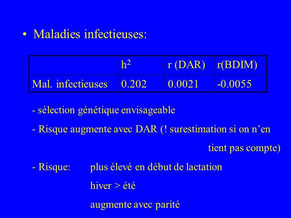 Maladies infectieuses: h2h2 r (DAR)r(BDIM) Mal. infectieuses0.2020.0021-0.0055 - sélection génétique envisageable - Risque augmente avec DAR (! surest