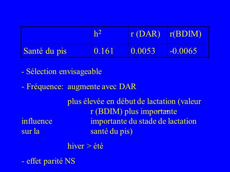 - Sélection envisageable - Fréquence:augmente avec DAR plus élevée en début de lactation (valeur r (BDIM) plus importante influence importante du stad