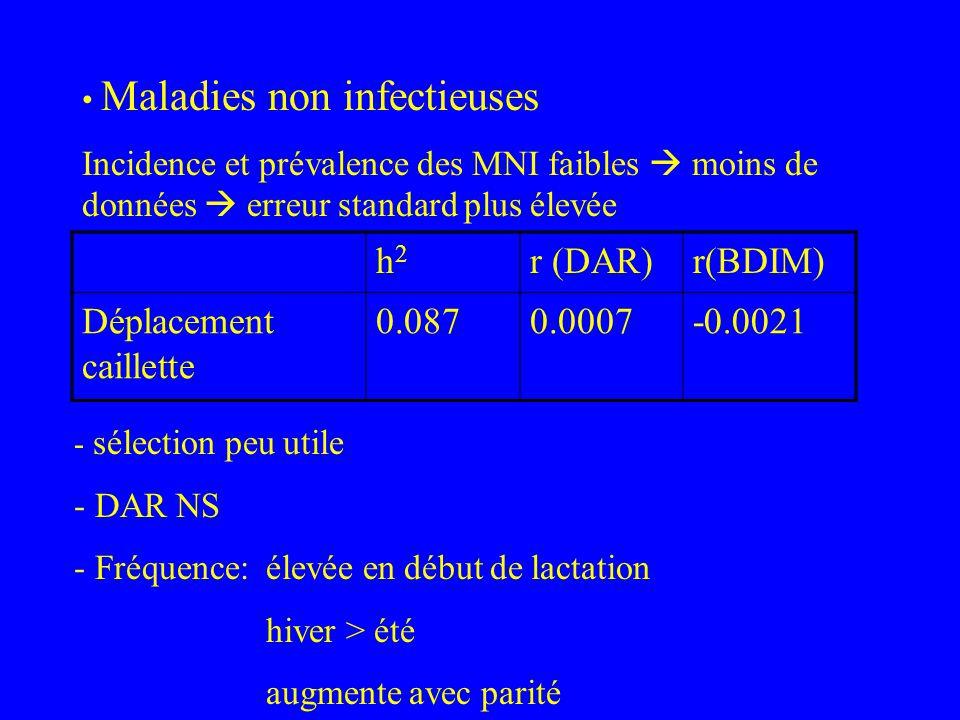 h2h2 r (DAR)r(BDIM) Déplacement caillette 0.0870.0007-0.0021 Maladies non infectieuses Incidence et prévalence des MNI faibles moins de données erreur