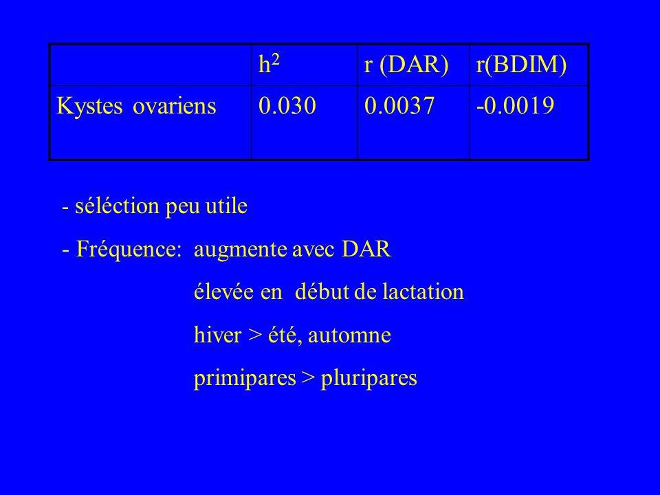 h2h2 r (DAR)r(BDIM) Kystes ovariens0.0300.0037-0.0019 - séléction peu utile - Fréquence:augmente avec DAR élevée en début de lactation hiver > été, au