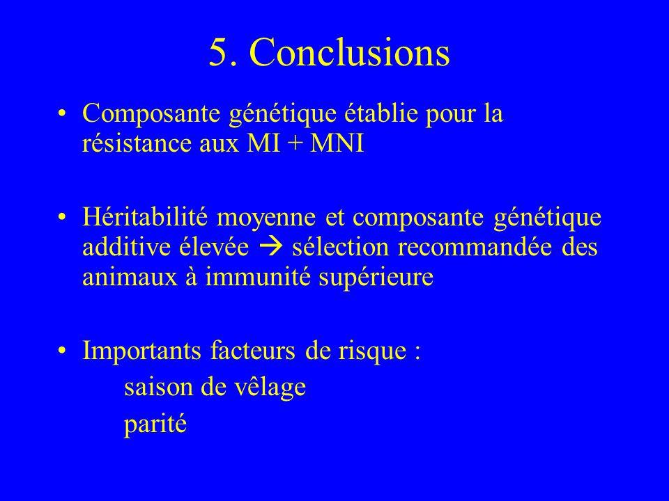 5. Conclusions Composante génétique établie pour la résistance aux MI + MNI Héritabilité moyenne et composante génétique additive élevée sélection rec