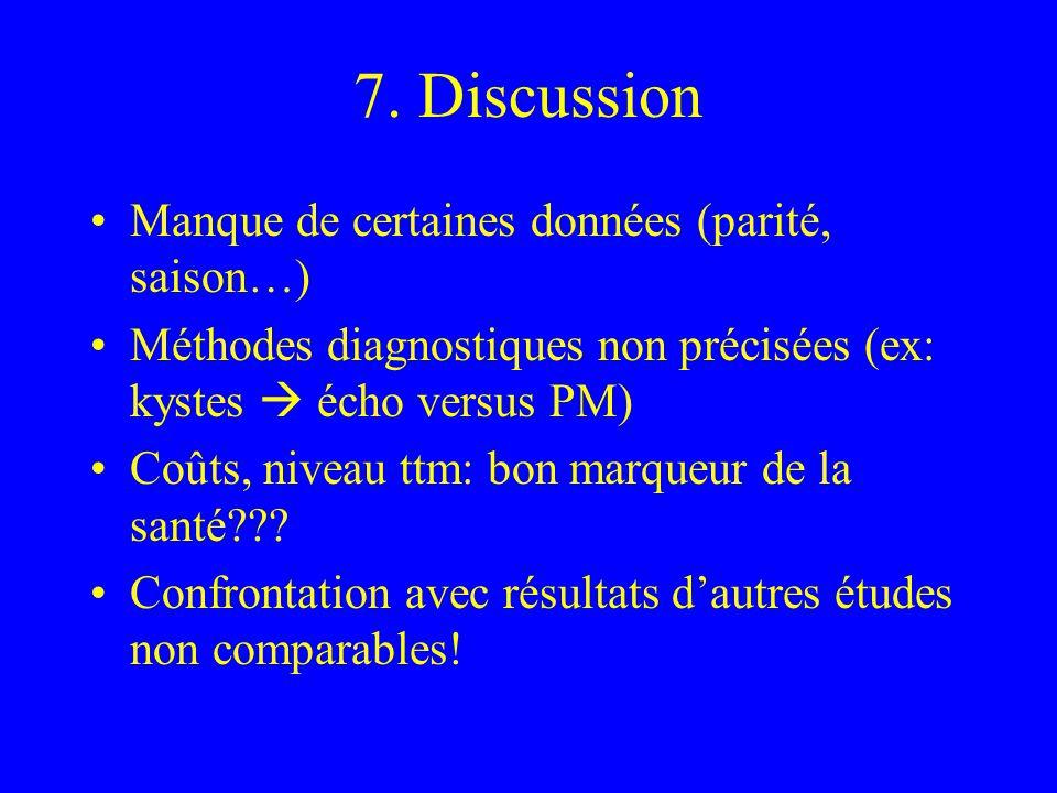 7. Discussion Manque de certaines données (parité, saison…) Méthodes diagnostiques non précisées (ex: kystes écho versus PM) Coûts, niveau ttm: bon ma