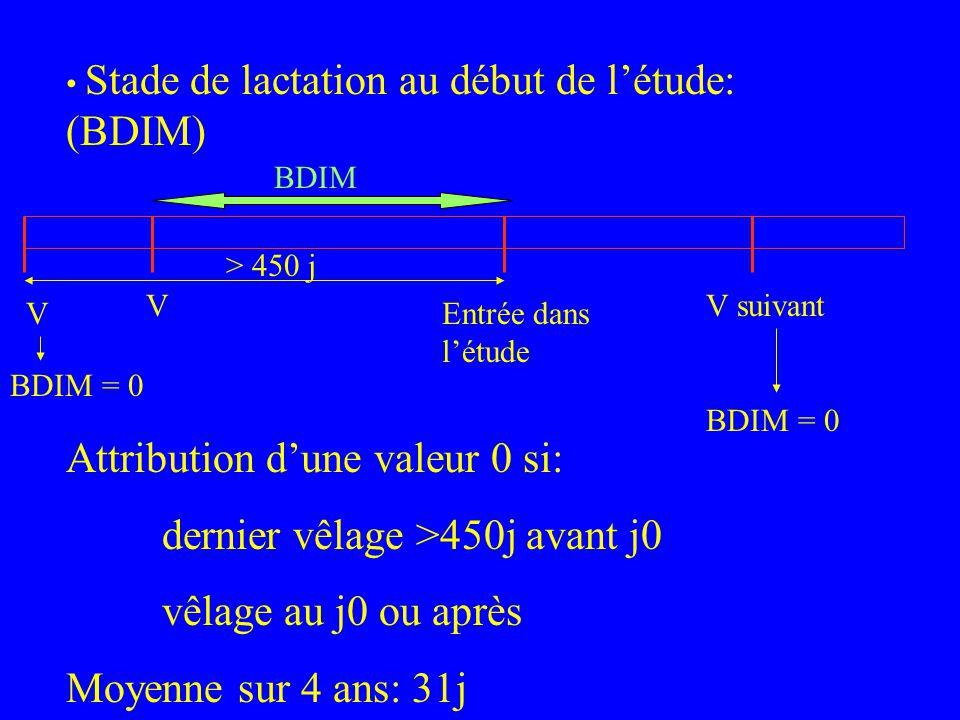 Stade de lactation au début de létude: (BDIM) Attribution dune valeur 0 si: dernier vêlage >450j avant j0 vêlage au j0 ou après Moyenne sur 4 ans: 31j