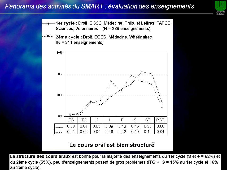 Panorama des activités du SMART : évaluation des enseignements