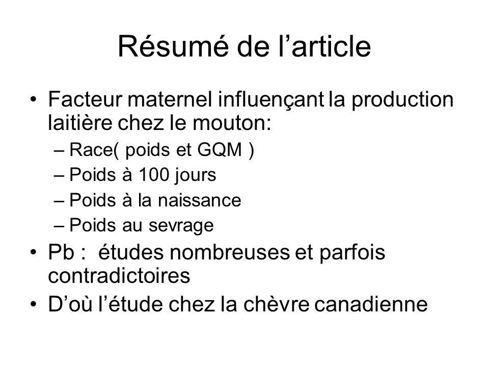 Résumé de larticle Facteur maternel influençant la production laitière chez le mouton: –Race( poids et GQM ) –Poids à 100 jours –Poids à la naissance