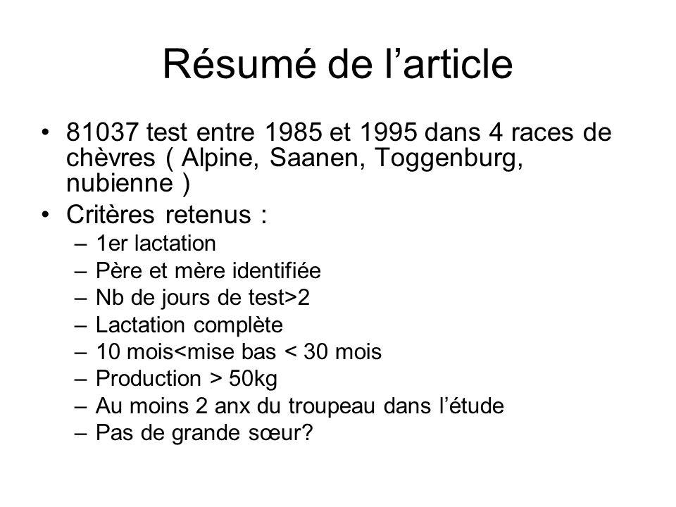 Résumé de larticle 81037 test entre 1985 et 1995 dans 4 races de chèvres ( Alpine, Saanen, Toggenburg, nubienne ) Critères retenus : –1er lactation –P