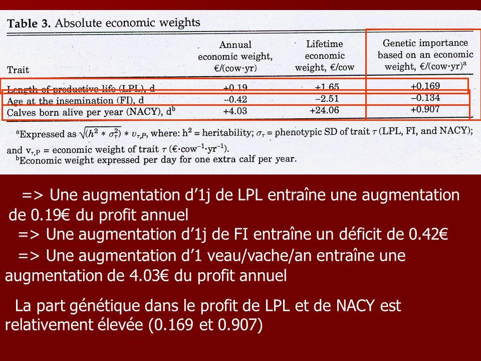 => Une augmentation d1j de LPL entraîne une augmentation de 0.19 du profit annuel => Une augmentation d1j de FI entraîne un déficit de 0.42 => Une augmentation d1 veau/vache/an entraîne une augmentation de 4.03 du profit annuel La part génétique dans le profit de LPL et de NACY est relativement élevée (0.169 et 0.907)