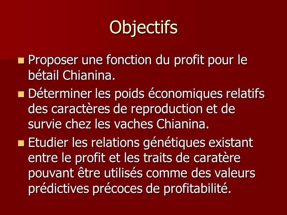 Objectifs Proposer une fonction du profit pour le bétail Chianina. Proposer une fonction du profit pour le bétail Chianina. Déterminer les poids écono