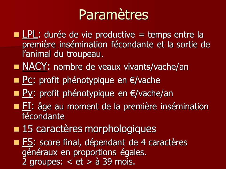 Paramètres LPL: durée de vie productive = temps entre la première insémination fécondante et la sortie de lanimal du troupeau. LPL: durée de vie produ