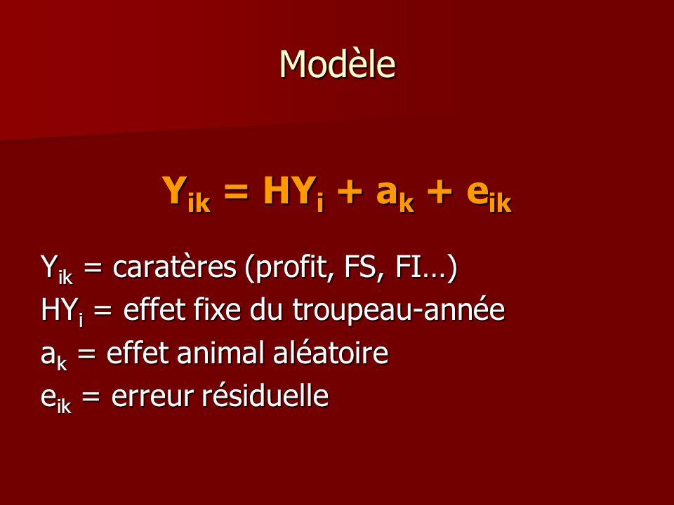 Modèle Y ik = HY i + a k + e ik Y ik = caratères (profit, FS, FI…) HY i = effet fixe du troupeau-année a k = effet animal aléatoire e ik = erreur résiduelle