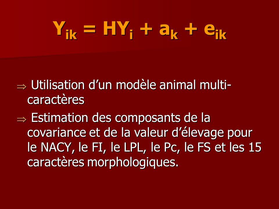 Y ik = HY i + a k + e ik Utilisation dun modèle animal multi- caractères Utilisation dun modèle animal multi- caractères Estimation des composants de la covariance et de la valeur délevage pour le NACY, le FI, le LPL, le Pc, le FS et les 15 caractères morphologiques.