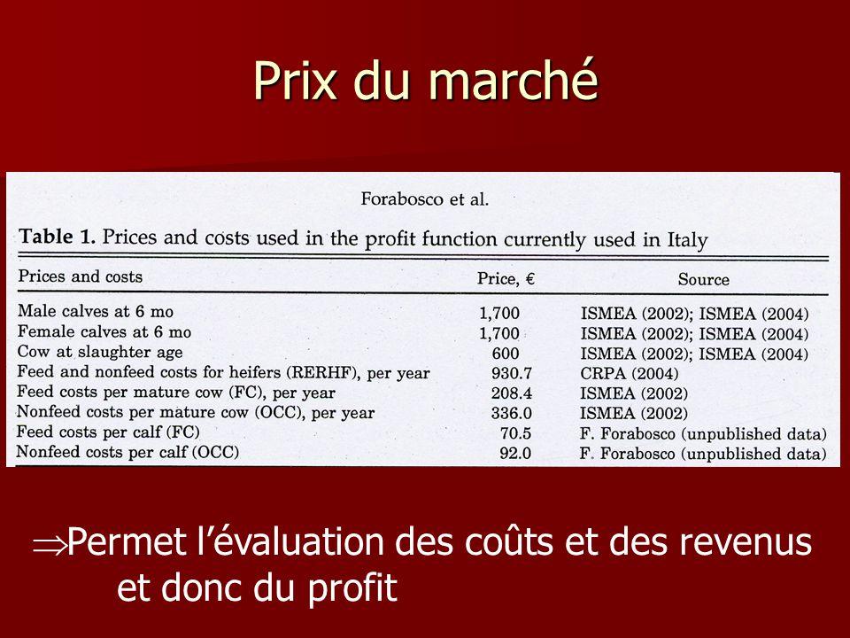 Prix du marché Permet lévaluation des coûts et des revenus et donc du profit