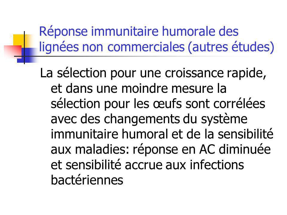 Réponse immunitaire humorale des lignées non commerciales (autres études) La sélection pour une croissance rapide, et dans une moindre mesure la sélec