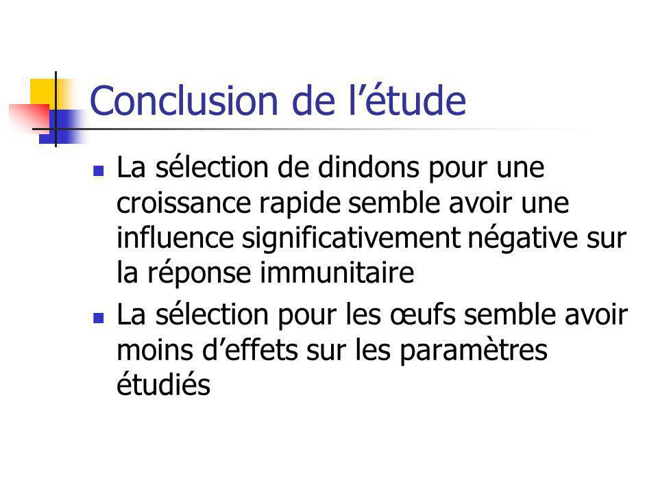 Conclusion de létude La sélection de dindons pour une croissance rapide semble avoir une influence significativement négative sur la réponse immunitai