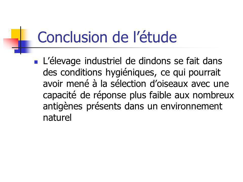 Conclusion de létude Lélevage industriel de dindons se fait dans des conditions hygiéniques, ce qui pourrait avoir mené à la sélection doiseaux avec u