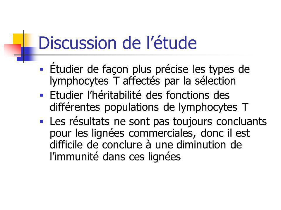 Discussion de létude Étudier de façon plus précise les types de lymphocytes T affectés par la sélection Etudier lhéritabilité des fonctions des différ