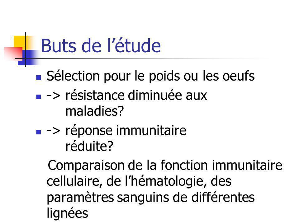 Buts de létude Sélection pour le poids ou les oeufs -> résistance diminuée aux maladies? -> réponse immunitaire réduite? Comparaison de la fonction im