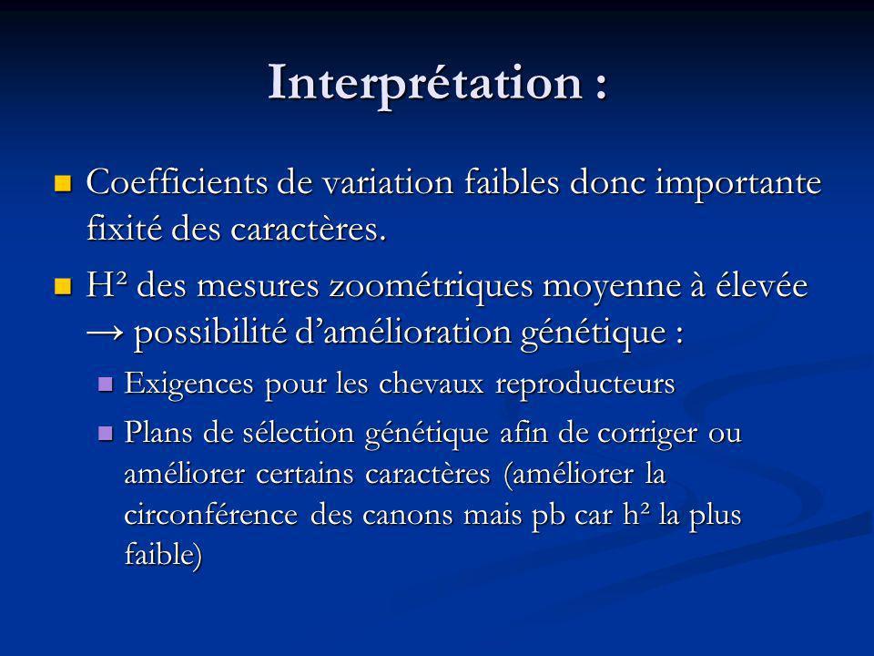 Interprétation : Coefficients de variation faibles donc importante fixité des caractères. Coefficients de variation faibles donc importante fixité des