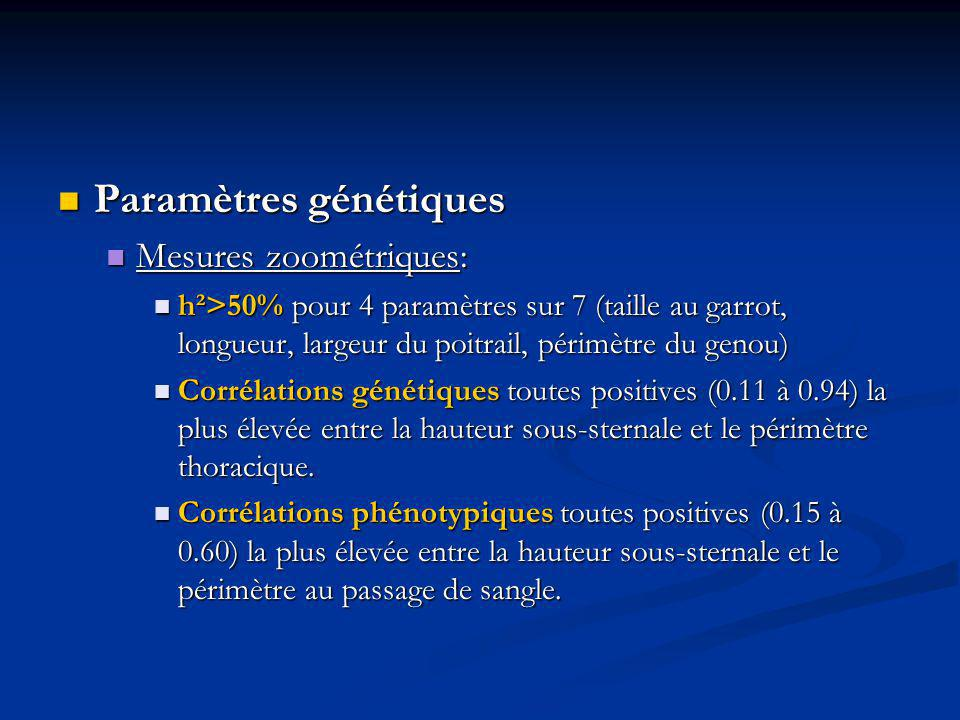 Evaluations morphologiques : Evaluations morphologiques : h²=50% pour le garrot ( valeur max) h²=50% pour le garrot ( valeur max) Corrélations génétiques toutes positives (0.12 à 0.59) la plus importante entre garrot et dos Corrélations génétiques toutes positives (0.12 à 0.59) la plus importante entre garrot et dos Autres paramètres : Autres paramètres : Standard de race : héritable Standard de race : héritable Mouvement, tempérament, évaluation globale : peu héritables Mouvement, tempérament, évaluation globale : peu héritables