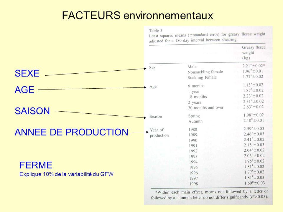 FACTEURS environnementaux SEXE AGE ANNEE DE PRODUCTION SAISON FERME Explique 10% de la variabilité du GFW