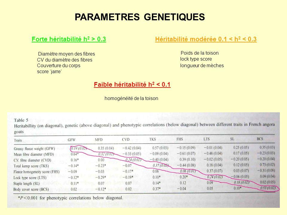 PARAMETRES GENETIQUES Forte héritabilité h 2 > 0.3 Diamètre moyen des fibres CV du diamètre des fibres Couverture du corps score jarre Héritabilité mo