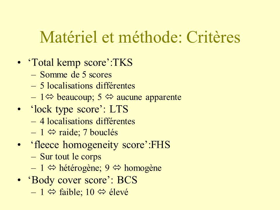 Matériel et méthode: Critères Au labo: –Poids du poil: GFW –Diamètre moyen du poil: MFD –Coefficient de variation du diamètre: CVD