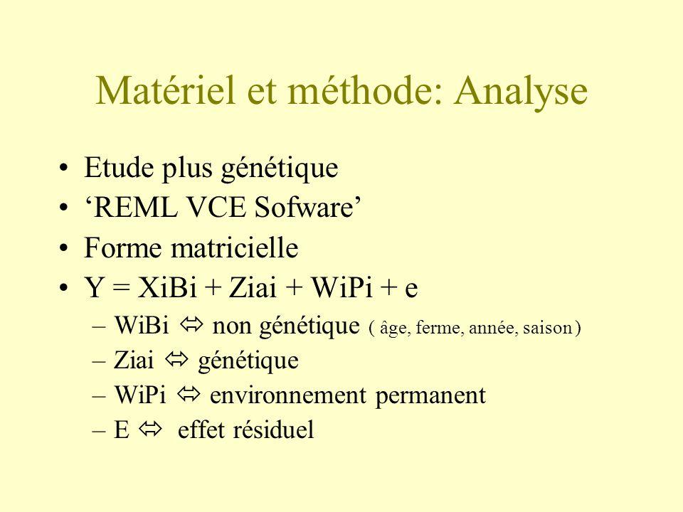Matériel et méthode: Analyse Etude plus génétique REML VCE Sofware Forme matricielle Y = XiBi + Ziai + WiPi + e –WiBi non génétique ( âge, ferme, anné