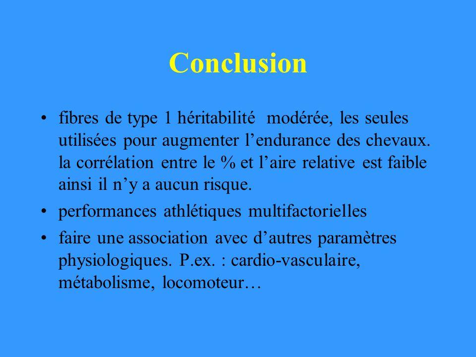 Conclusion fibres de type 1 héritabilité modérée, les seules utilisées pour augmenter lendurance des chevaux. la corrélation entre le % et laire relat