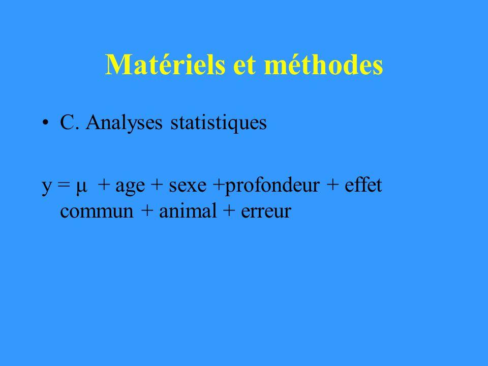 Matériels et méthodes C. Analyses statistiques y = μ + age + sexe +profondeur + effet commun + animal + erreur