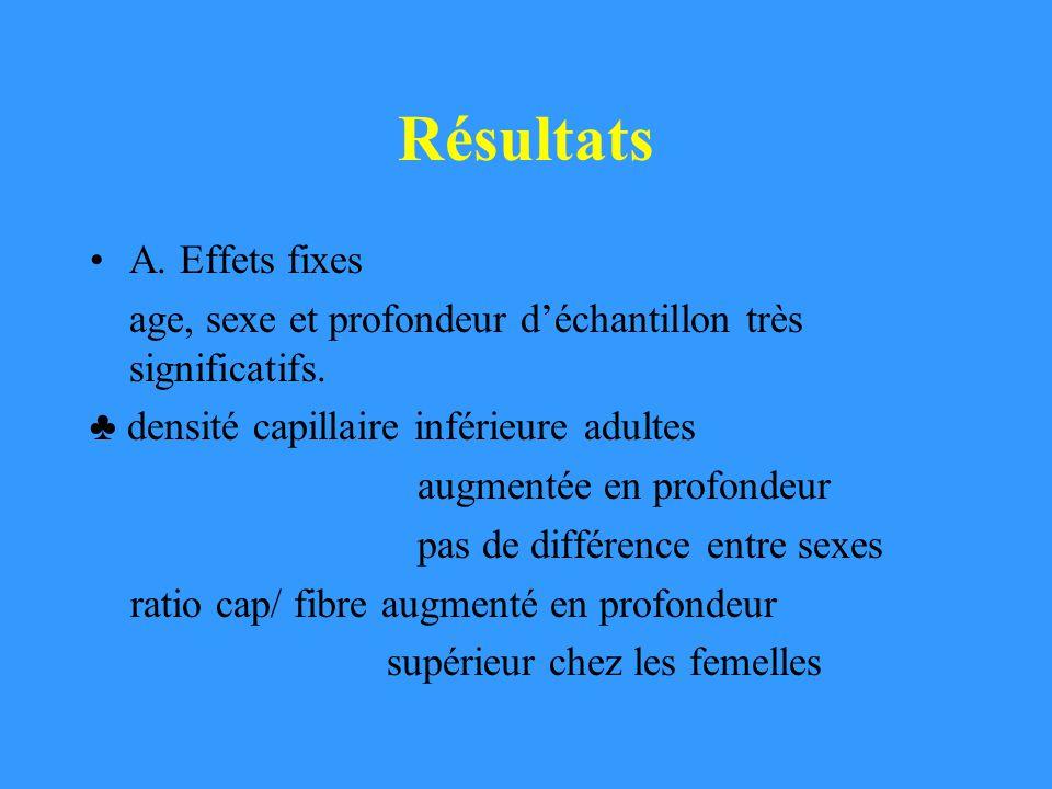 Résultats A. Effets fixes age, sexe et profondeur déchantillon très significatifs. densité capillaire inférieure adultes augmentée en profondeur pas d