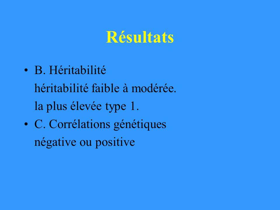 Résultats B. Héritabilité héritabilité faible à modérée. la plus élevée type 1. C. Corrélations génétiques négative ou positive