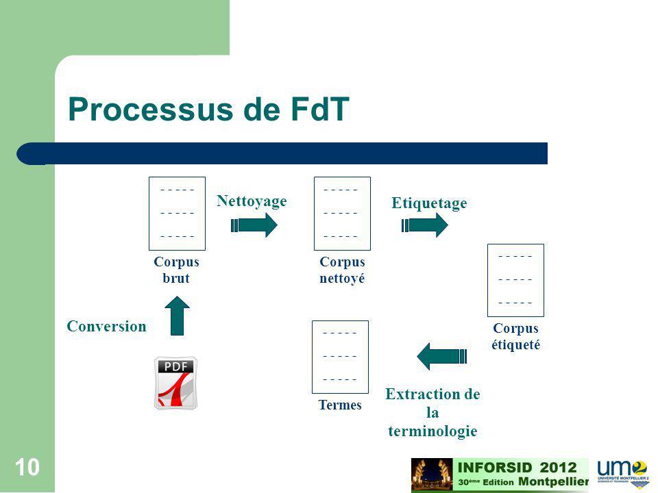 Cours ECD - M2 - 2008/2009 10 Processus de FdT - - - - - Corpus brut - - - - - Corpus nettoyé Nettoyage Etiquetage Extraction de la terminologie Conve