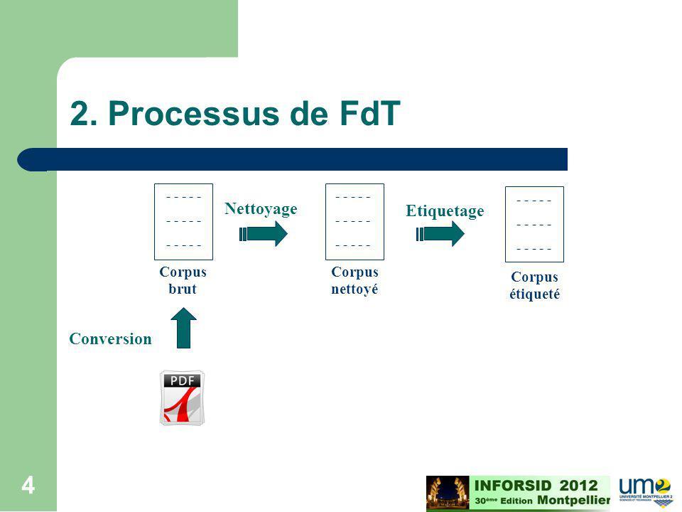 Cours ECD - M2 - 2008/2009 4 2. Processus de FdT - - - - - Corpus brut - - - - - Corpus nettoyé Nettoyage Etiquetage Conversion - - - - - Corpus étiqu