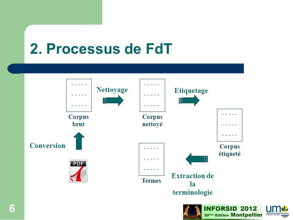 Cours ECD - M2 - 2008/2009 6 2. Processus de FdT - - - - - Corpus brut - - - - - Corpus nettoyé Nettoyage Etiquetage Extraction de la terminologie Con