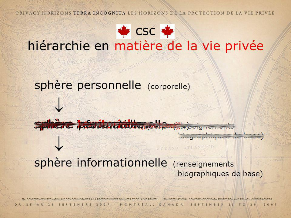 sphère personnelle (corporelle) sphère territoriale (les biens) sphère informationnelle (renseignements biographiques de base) csc hiérarchie en matière de la vie privée
