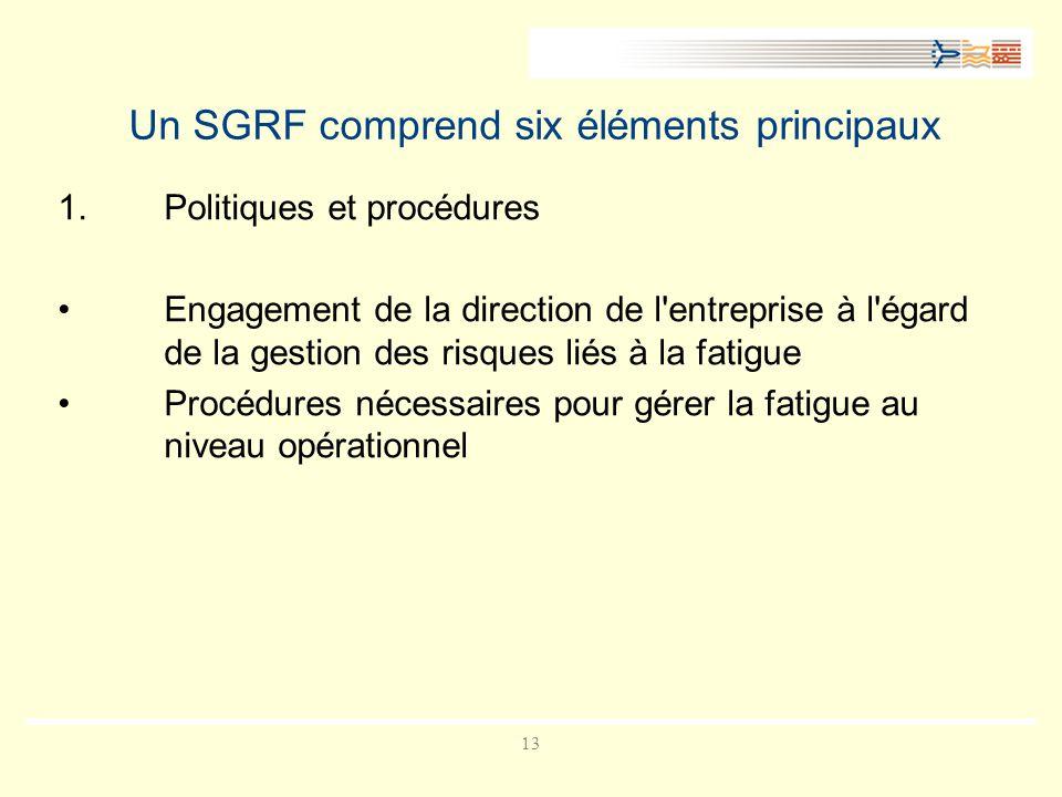 13 Un SGRF comprend six éléments principaux 1.Politiques et procédures Engagement de la direction de l entreprise à l égard de la gestion des risques liés à la fatigue Procédures nécessaires pour gérer la fatigue au niveau opérationnel
