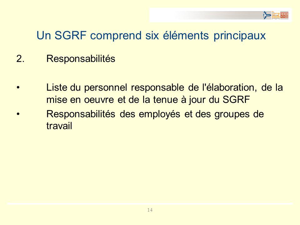 14 Un SGRF comprend six éléments principaux 2.Responsabilités Liste du personnel responsable de l élaboration, de la mise en oeuvre et de la tenue à jour du SGRF Responsabilités des employés et des groupes de travail