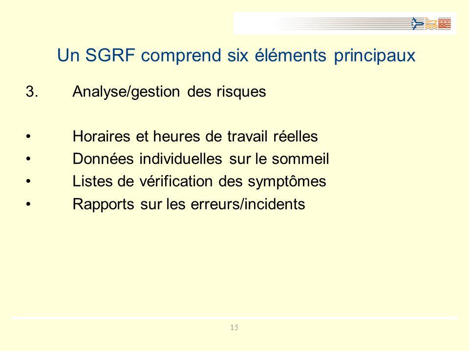 15 Un SGRF comprend six éléments principaux 3.Analyse/gestion des risques Horaires et heures de travail réelles Données individuelles sur le sommeil Listes de vérification des symptômes Rapports sur les erreurs/incidents