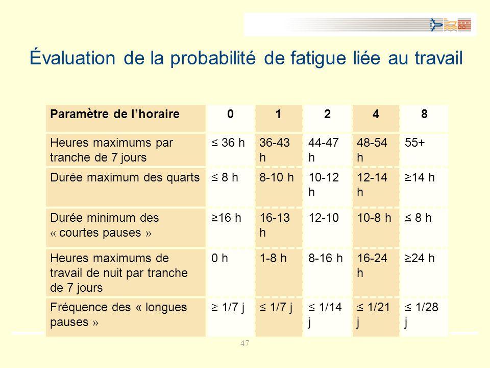 47 Évaluation de la probabilité de fatigue liée au travail Paramètre de lhoraire01248 Heures maximums par tranche de 7 jours 36 h36-43 h 44-47 h 48-54 h 55+ Durée maximum des quarts 8 h8-10 h10-12 h 12-14 h 14 h Durée minimum des « courtes pauses » 16 h16-13 h 12-1010-8 h 8 h Heures maximums de travail de nuit par tranche de 7 jours 0 h1-8 h8-16 h16-24 h 24 h Fréquence des « longues pauses » 1/7 j 1/14 j 1/21 j 1/28 j