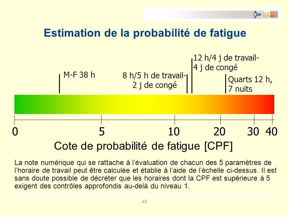 48 Estimation de la probabilité de fatigue La note numérique qui se rattache à lévaluation de chacun des 5 paramètres de lhoraire de travail peut être calculée et établie à laide de léchelle ci-dessus.