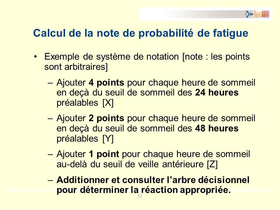 51 Calcul de la note de probabilité de fatigue Exemple de système de notation [note : les points sont arbitraires] –Ajouter 4 points pour chaque heure de sommeil en deçà du seuil de sommeil des 24 heures préalables [X] –Ajouter 2 points pour chaque heure de sommeil en deçà du seuil de sommeil des 48 heures préalables [Y] –Ajouter 1 point pour chaque heure de sommeil au-delà du seuil de veille antérieure [Z] –Additionner et consulter larbre décisionnel pour déterminer la réaction appropriée.