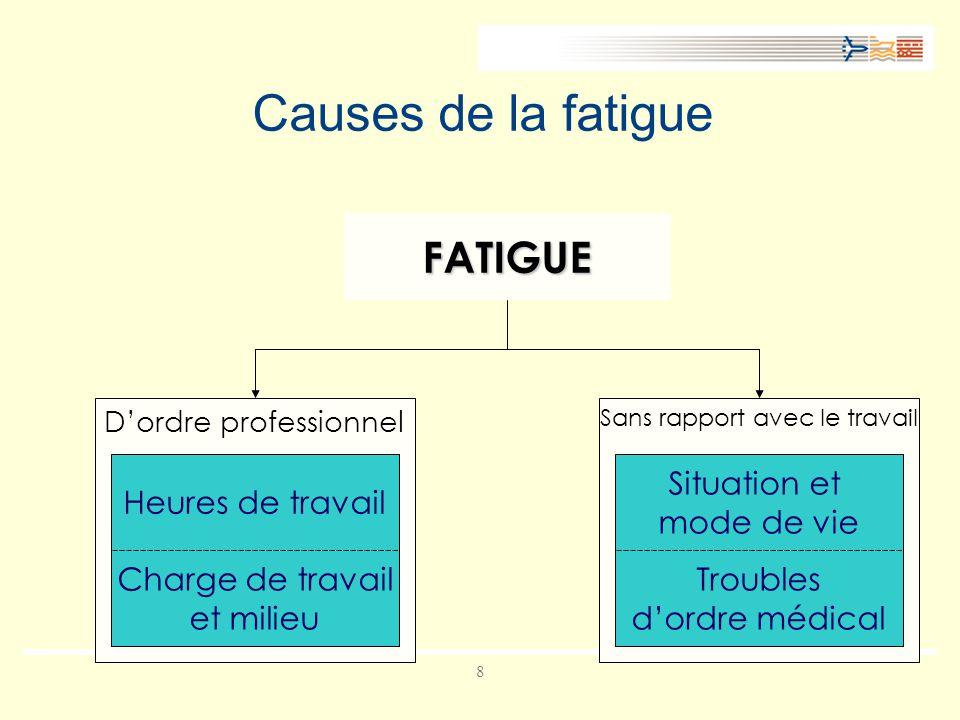 8 Causes de la fatigue Dordre professionnel Sans rapport avec le travail FATIGUE Heures de travail Charge de travail et milieu Situation et mode de vie Troubles dordre médical