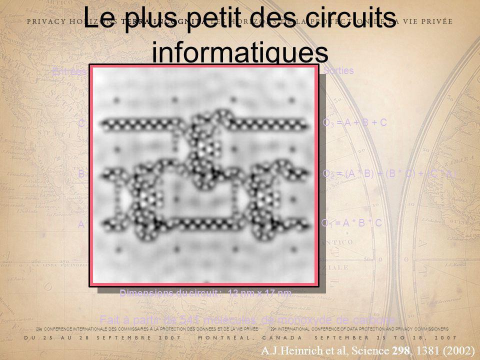 29e CONFÉRENCE INTERNATIONALE DES COMMISSAIRES À LA PROTECTION DES DONNÉES ET DE LA VIE PRIVÉE 29 th INTERNATIONAL CONFERENCE OF DATA PROTECTION AND PRIVACY COMMISSIONERS Le plus petit des circuits informatiques A B C O 3 = A + B + C Entrées Sorties Dimensions du circuit : 12 nm x 17 nm O 2 = (A * B) + (B * C) + (C * A) O 1 = A * B * C Fait à partir de 541 molécules de monoxyde de carbone A.J.Heinrich et al, Science 298, 1381 (2002)