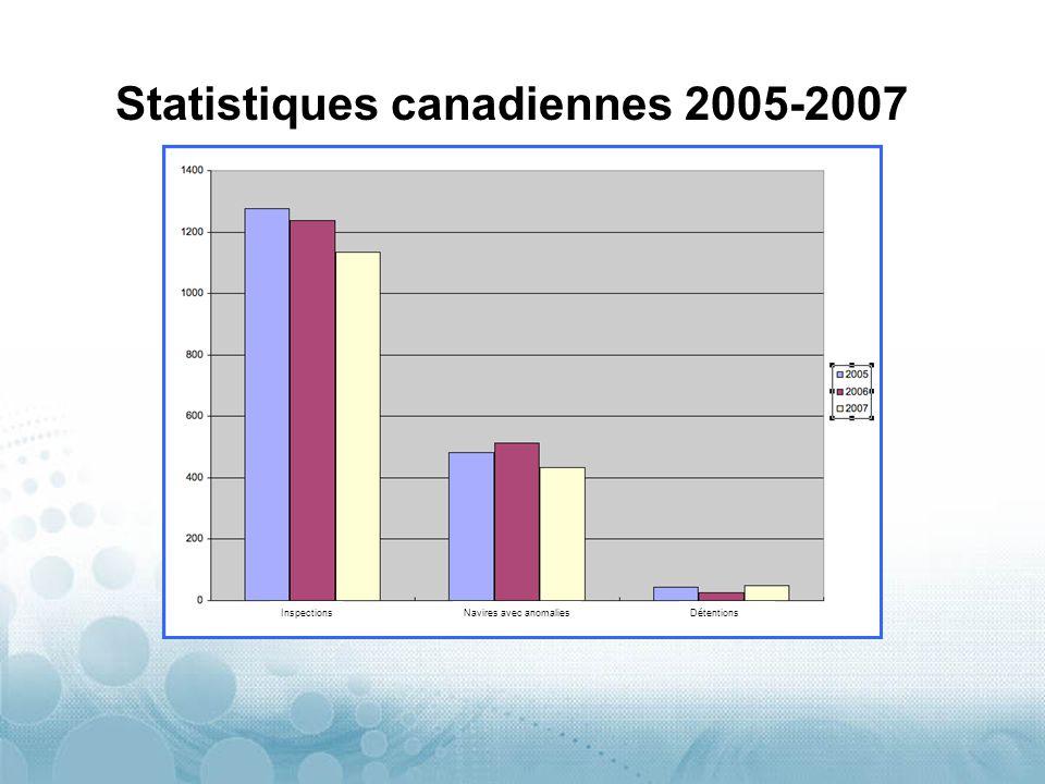 Statistiques canadiennes 2005-2007 Navires avec anomaliesInspectionsDétentions