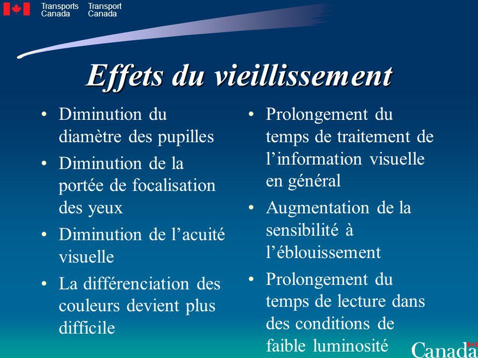 Transports Canada Transport Canada Effets du vieillissement Diminution du diamètre des pupilles Diminution de la portée de focalisation des yeux Dimin