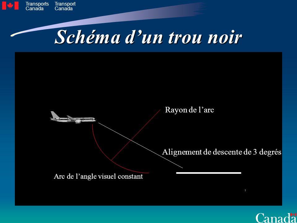 Transports Canada Transport Canada Schéma dun trou noir Alignement de descente de 3 degrés Arc de langle visuel constant Rayon de larc