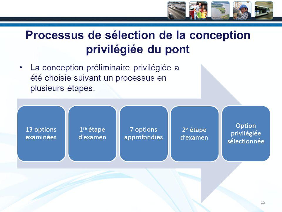 Processus de sélection de la conception privilégiée du pont 15 13 options examinées 1 re étape dexamen 7 options approfondies 2 e étape dexamen Option privilégiée sélectionnée La conception préliminaire privilégiée a été choisie suivant un processus en plusieurs étapes.