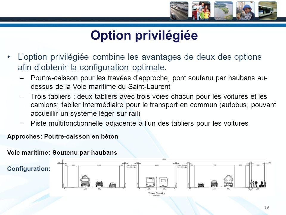 19 Option privilégiée Loption privilégiée combine les avantages de deux des options afin dobtenir la configuration optimale.