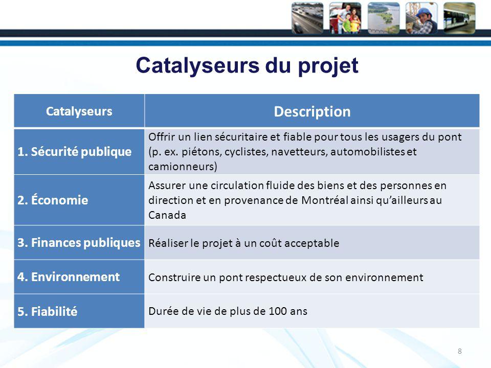 8 Catalyseurs du projet Catalyseurs Description 1.